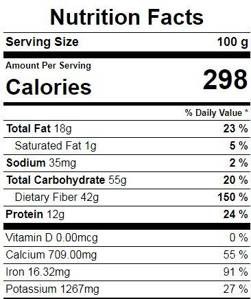Coriander Powder Nutrition facts