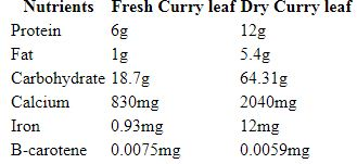 curry leaf nutrition facts