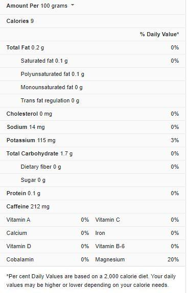 Espresso Nutrition Facts